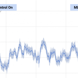 Google used DeepMind machine learning to cut their cooling energy usage at data centers by 40%