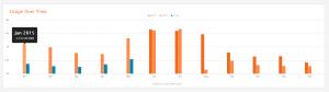 Brightergy's energy data energy usage 2015