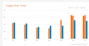 Brightergy's energy usage over time